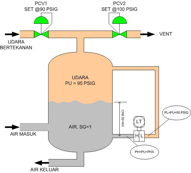 Dry Leg level transmitter
