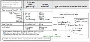 Contoh penjelasan response time dari sebuah pressure transmitter
